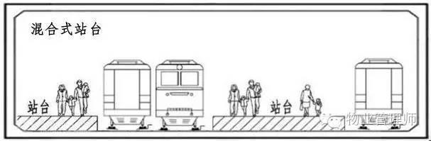 轨道交通车站基本知识 轨道交通基本知识 轨道交通车站 轨道知识  第4张