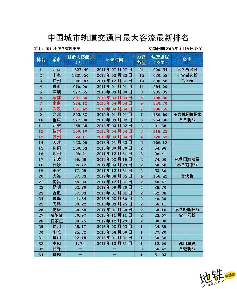 中国轨道交通日均最大客流量排名(再更新)
