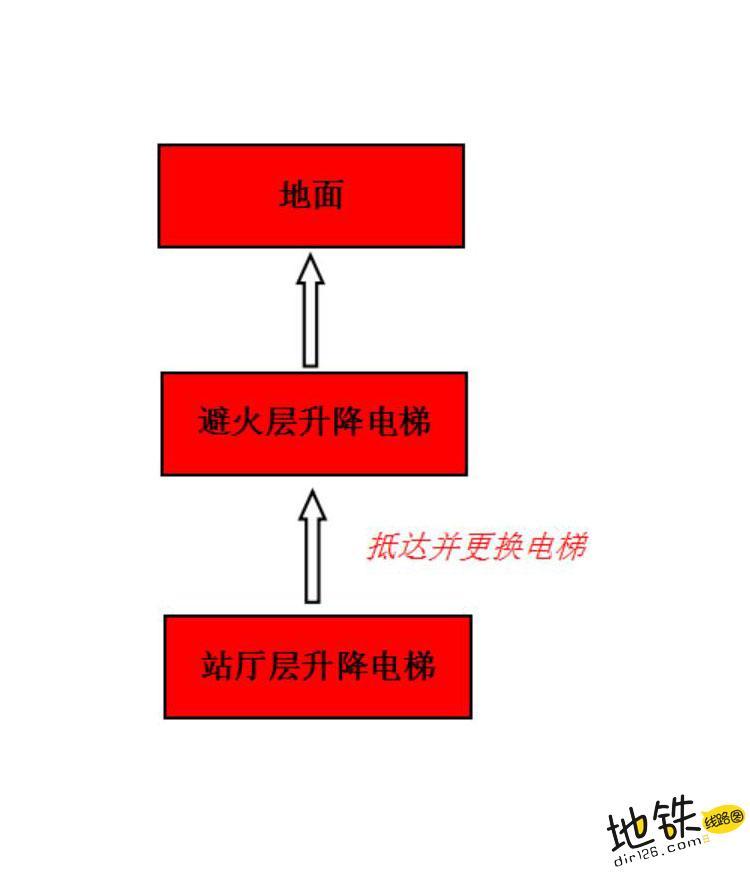 香港地铁消防安全设计是怎么做的? 车站 轨道 设计 安全 消防 香港地铁 轨道知识  第7张