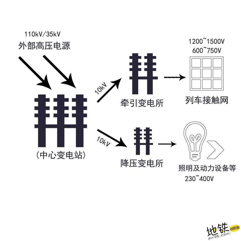 地铁列车的供电系统—变电站及变电所