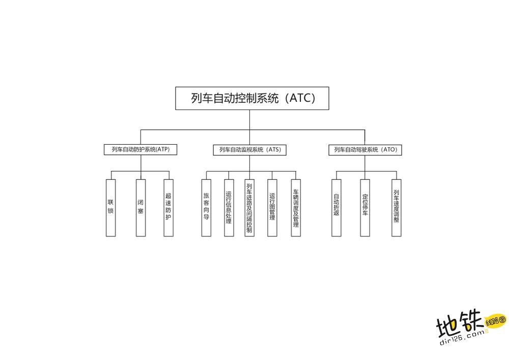 城轨地铁ATC、ATO、ATP和ATS是什么关系? 地铁 轨道交通 ATS ATP ATO ATC 轨道知识  第2张