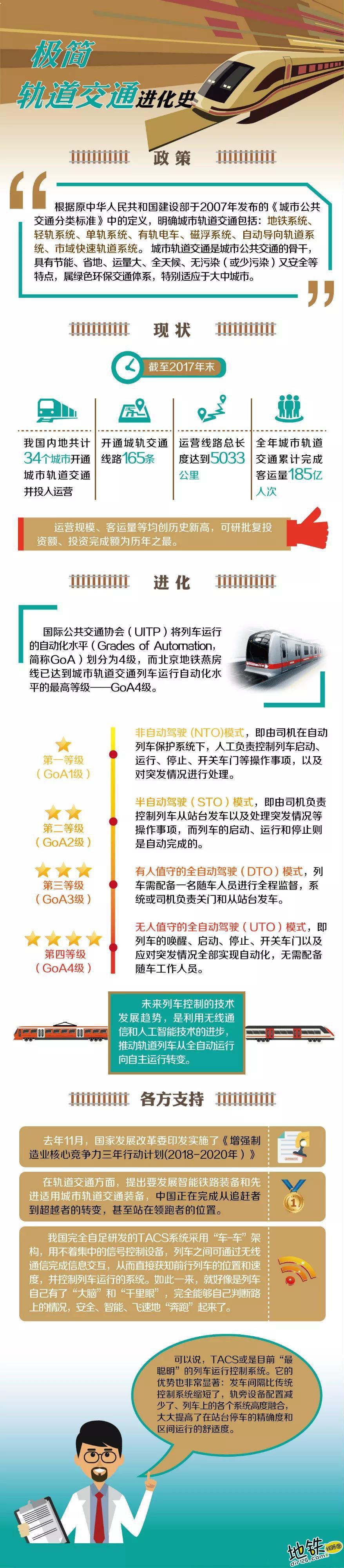 地铁列车自主运行地铁来了,青岛6号线! 中国智造 中国制造 TACS 自主驾驶 青岛 地铁 轨道动态  第2张
