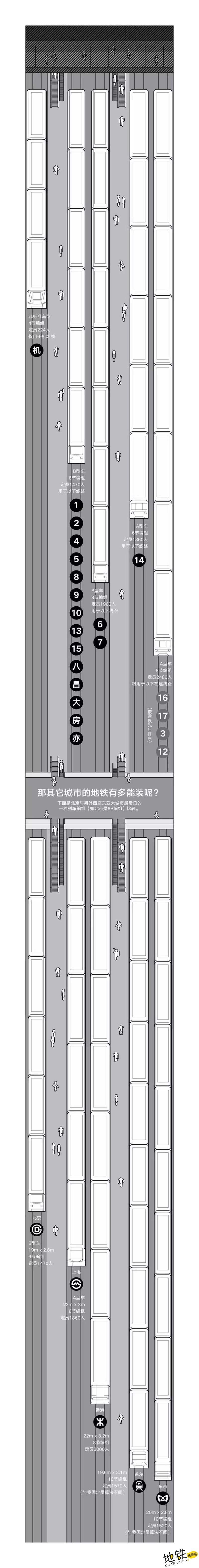 帝都地铁这么挤,它脱不了干系 发车间隔 车厢 列车 北京地铁 轨道动态  第3张