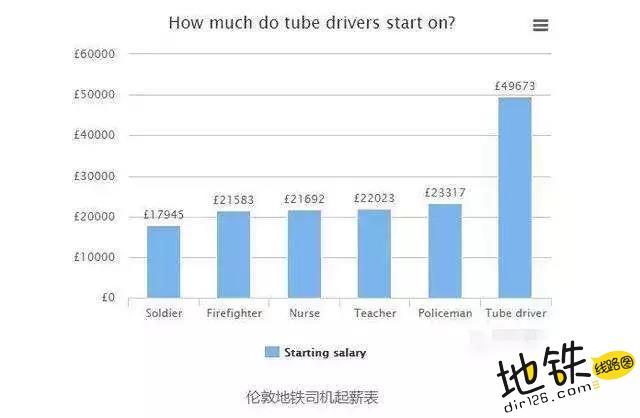 地铁司机工资:美国年薪41万, 英国年薪61万, 中国多少? 中国 年薪 工资 地铁司机 地铁 轨道动态  第5张