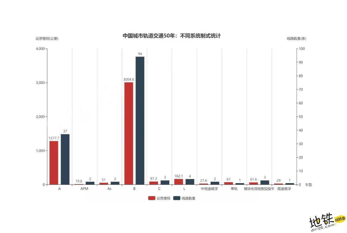 中国地铁50年巨变,震惊世界! 世界 地铁 轨道动态  第5张