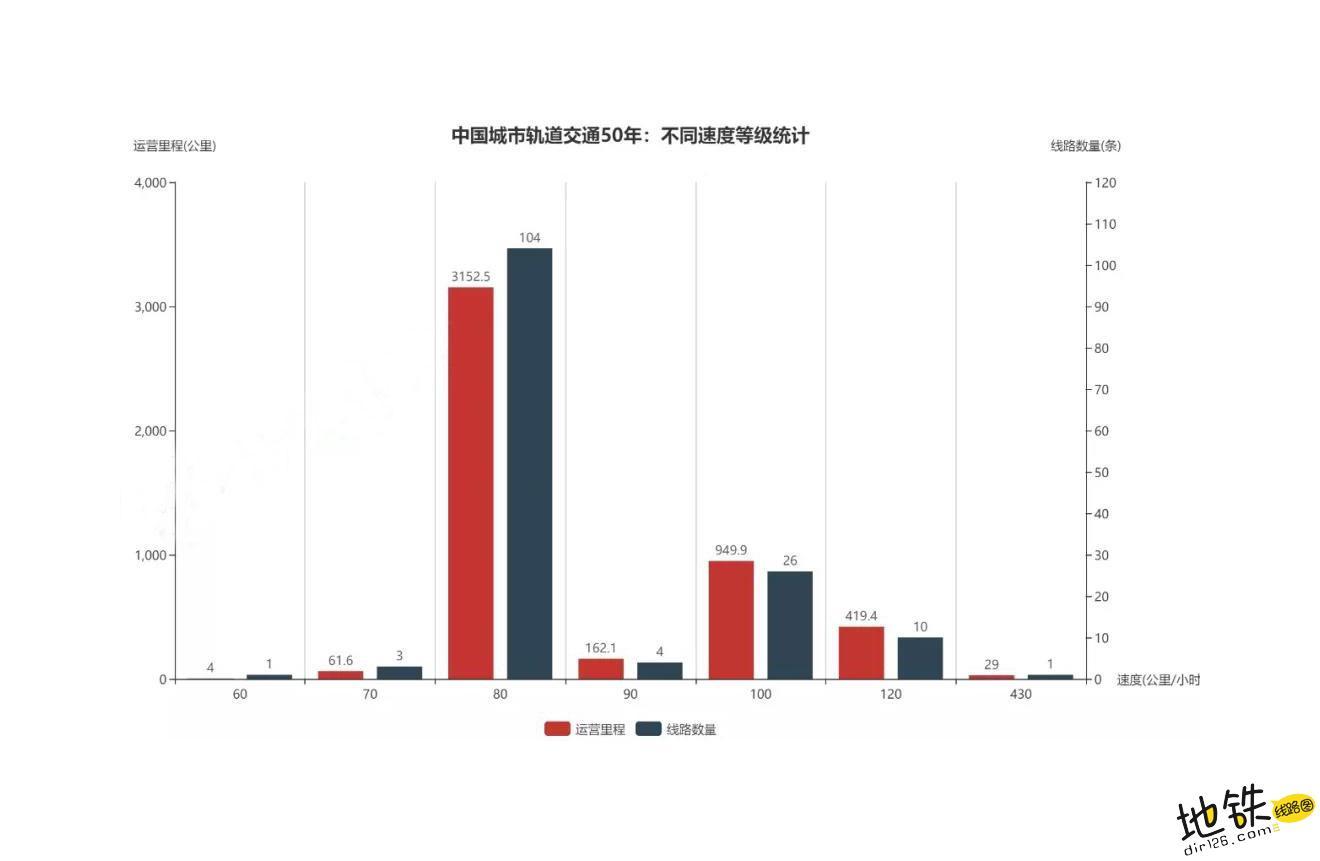 中国地铁50年巨变,震惊世界! 世界 地铁 轨道动态  第6张