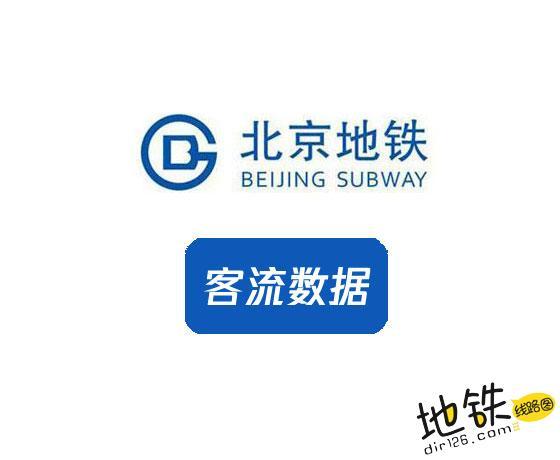 北京地铁客流量数据统计分析 分析 数据 客流量 客流 地铁 北京 中国轨道交通客流  第1张