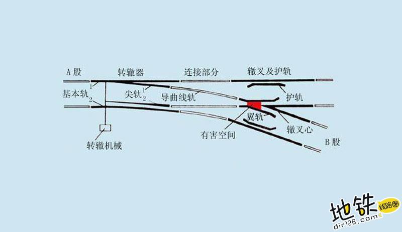 浅析轨道交通道岔示意图及工作原理 道岔原理 道岔图 道岔示意图 道岔 轨道交通 轨道知识  第2张