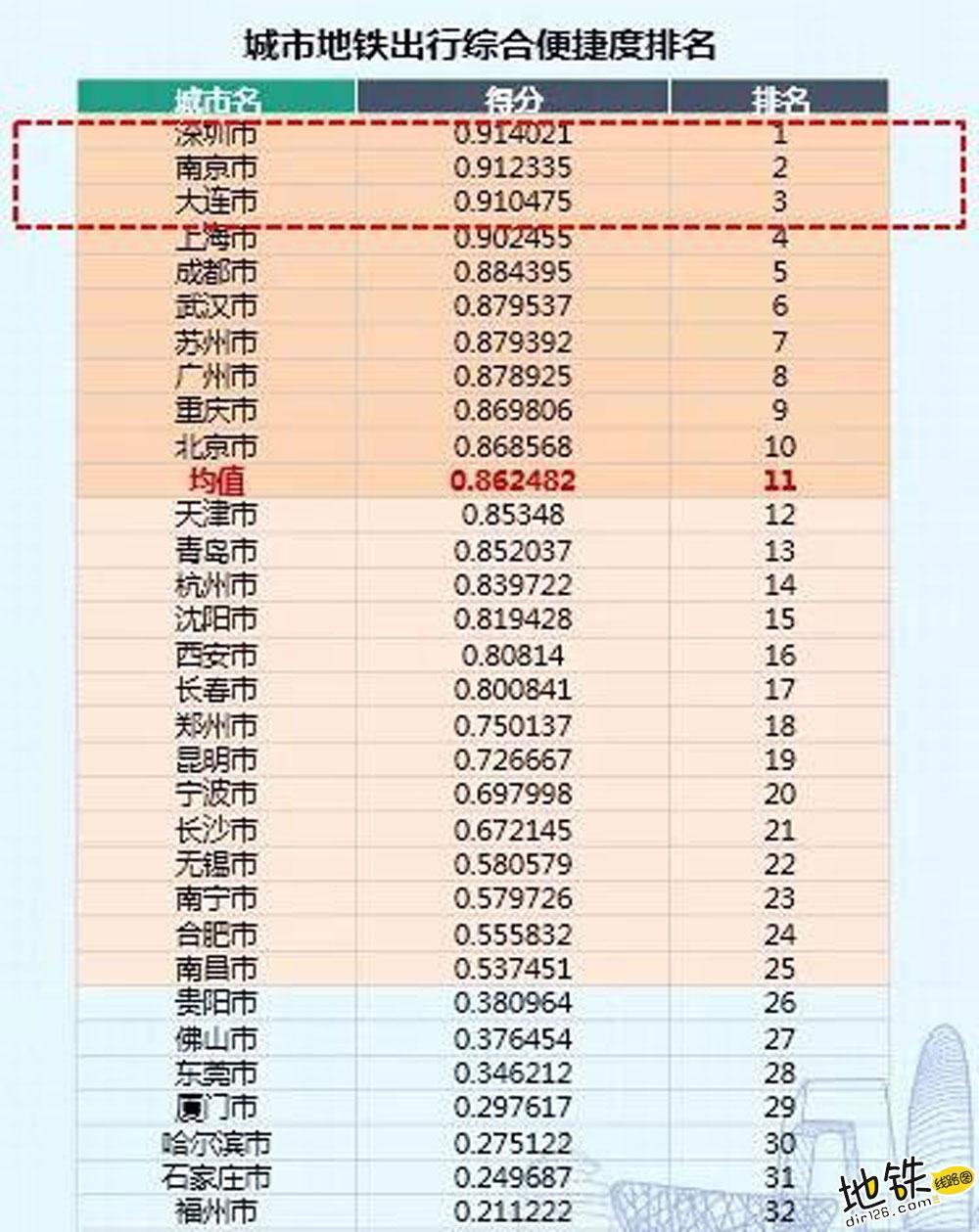 中国城轨地铁出行综合便捷度排行榜 深圳市位居榜首 轨道交通 便捷度 交通 城市 地铁 轨道动态  第2张