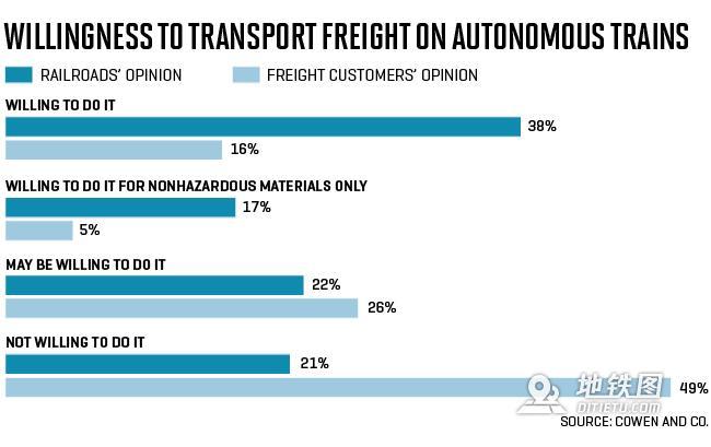 自动驾驶汽车方兴未艾,自动驾驶列车已准备就绪! 自动 货运 传感器 人工智能 列车 轨道动态  第3张